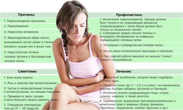Как вылечить воспаление по женски в домашних условия