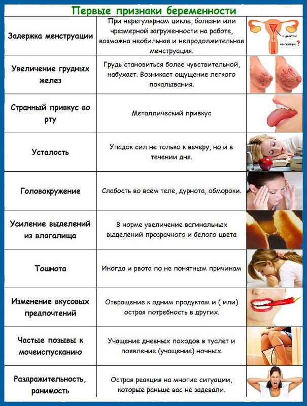 Беременность первоначальные признаки