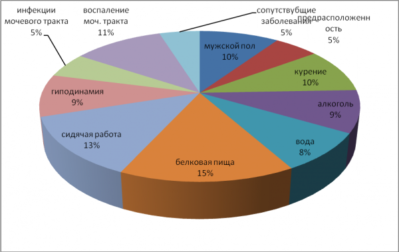 Факторы развития мочекаменной болезни