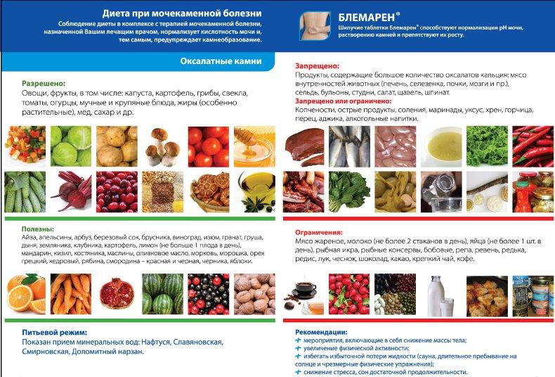Лечение гастрита диета 5