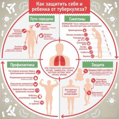защита от туберкулеза