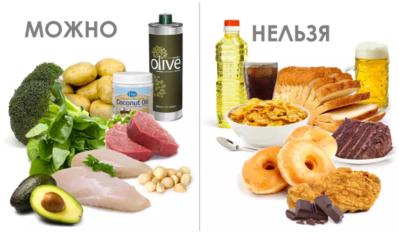 продукты резрешенные и запрещенные