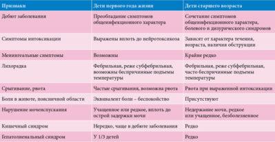 симптомы заболевания мочевыделительной системы у детей